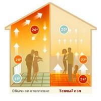 Опалення теплою підлогою будинків, квартир, офісних приміщень, магазинів.