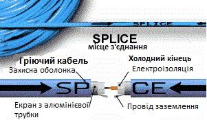 Купити теплу підлогу nexans Київ
