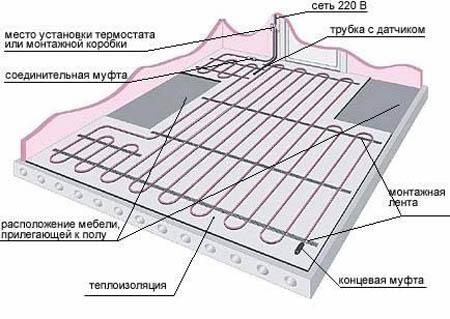 Монтаж теплої підлоги під плитку Київ